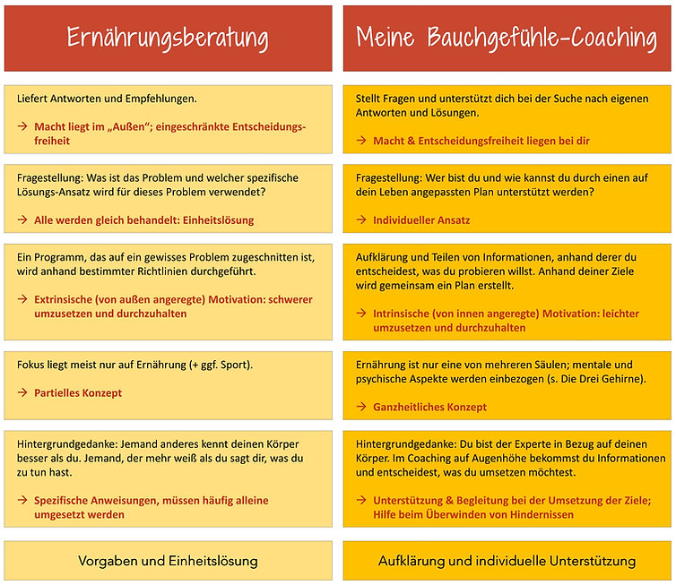 Meine Bauchgefühle Ernährungs-Coaching vs. Ernährungsberatung