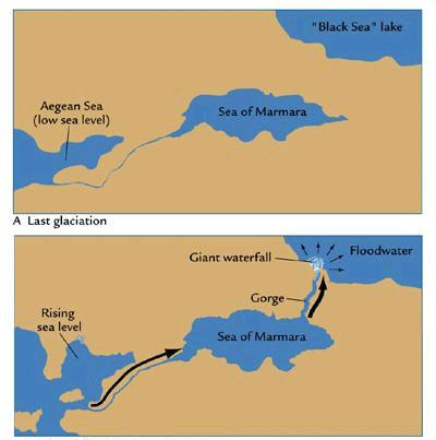 Рис. 5: Черноморский потоп, до и после. Вода из Средиземного (Эгейского) моры вырвалась через узкое ущелье (ныне известное как пролив Босфор) в Чёрное море (уровень воды которого был на 80 м ниже уровня океана), создав огромный водопад. Каждый день в течение 2 лет 42 кубических км морской воды стекали через узкий канал в озеро - это в 200 раз больше потока Ниагарского водопада. Источник: НАСА.