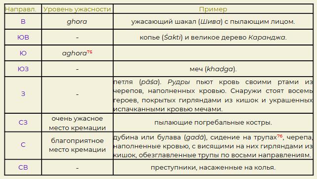 Таблица. Восемь мест кремации, как переведено в Kiss 2015 : 187 - 206