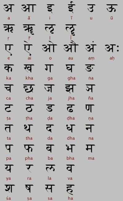 Санскритский алфавит (деванагари, матрика).