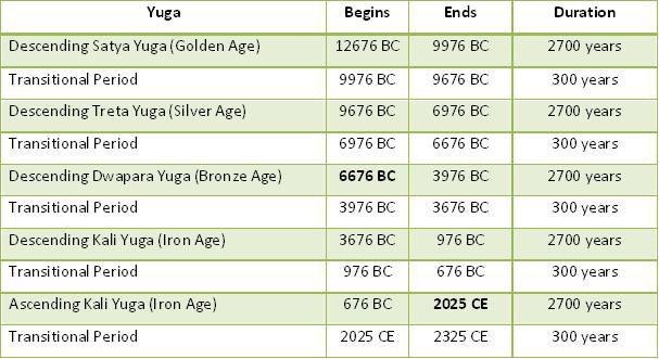 Рис. 3: Хронология Временнóго цикла
