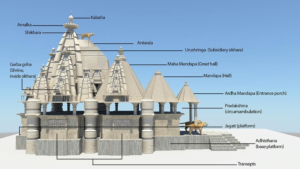 Общая схема устройства индуистского храма (северный тип).