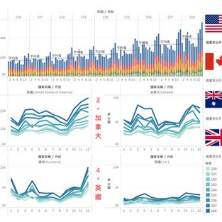 【CSR】數據視覺|英語系國家來台觀光趨勢