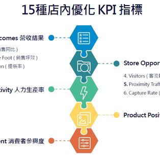 【Business Concept】連鎖店優化的15種 KPI 指標