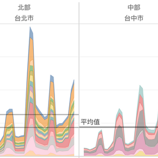 【Data Insight】新品上市的發燒期