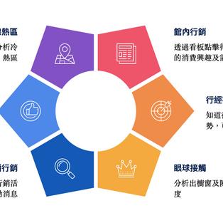 【Business Concept】客流數據分析的一體兩面