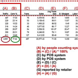 【Data Insight】連鎖零售店「吉星」服務率