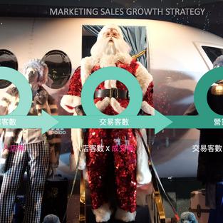 【Business Concept】玩「促銷」的關鍵時刻