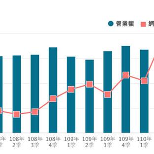 【Data Insight】疫情中網路銷售的成長
