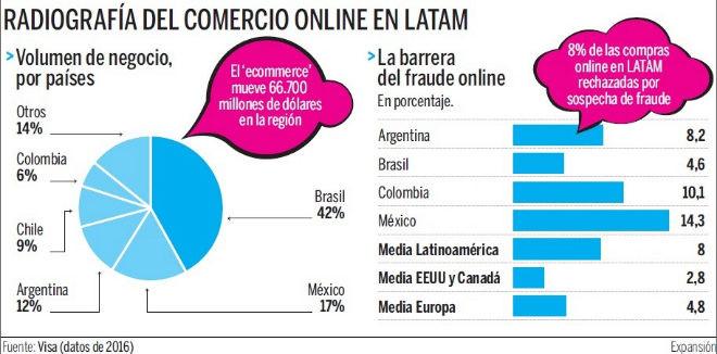 Radiografia Ecommerce Latinoamerica