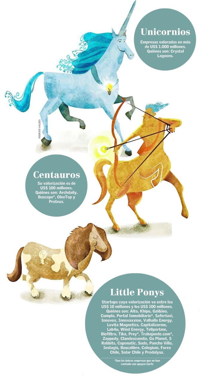 Sobre las empresas unicornios en Chile