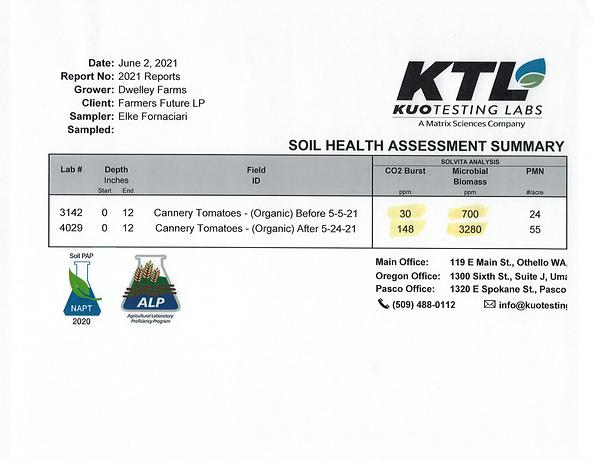 soil analysis Dwelley Farms organic cann