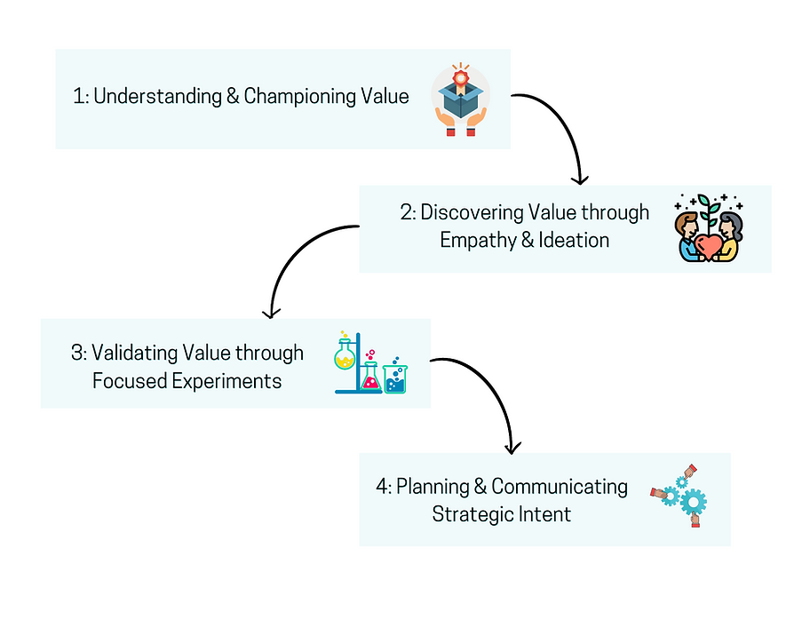 Understanding_&_Championing_Value 2.png