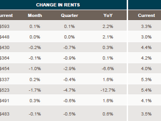 Rental rates showing little signs of increasing