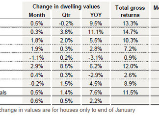Dwelling values stage a broad based rise in February