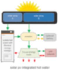 Solinta PV Integration