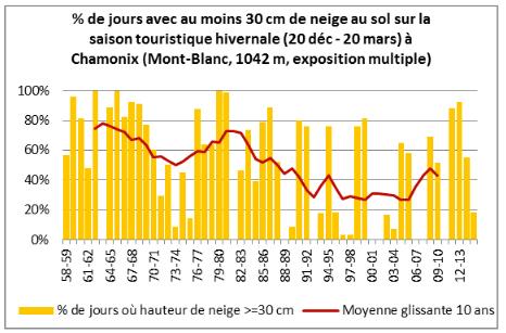 Historique enneigement Chamonix - ORECC.