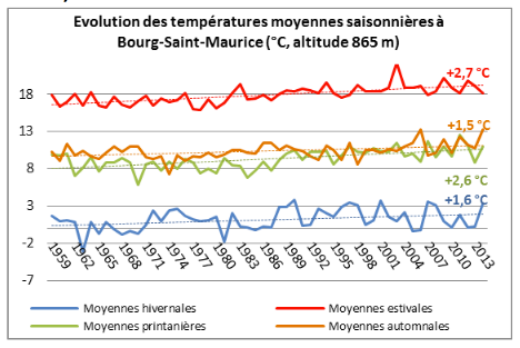 historique_température_saison_BSM_ORECC.