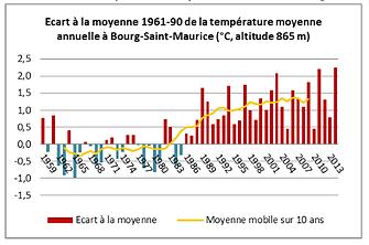 historique_température_BSM_-_ORECC.png