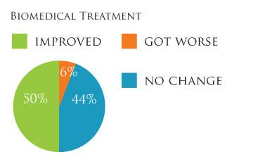 Circle Graph BiomedicalTreatment.jpg