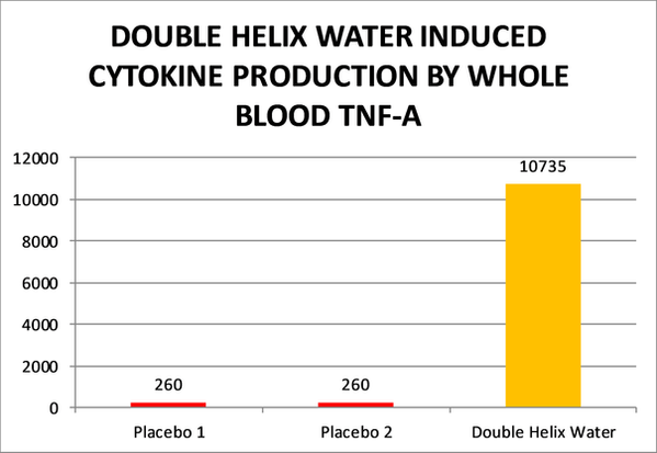 DOUBLE HELIX WATER INDUCED CYTOKINE PROD