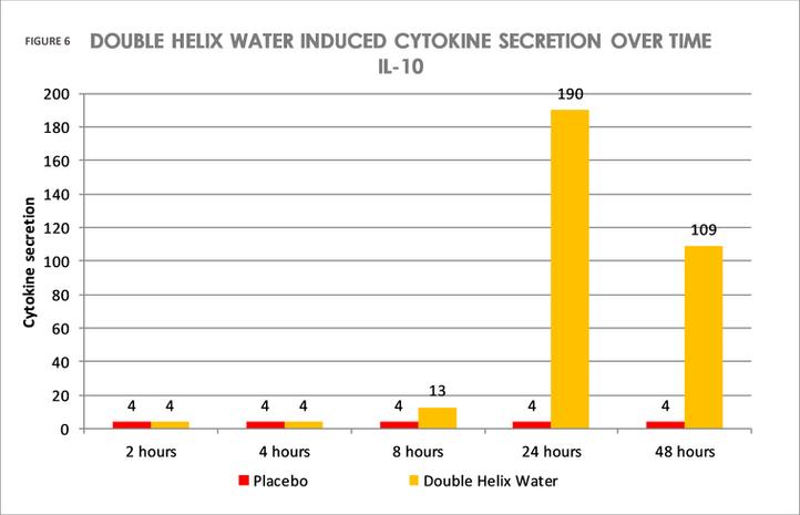 FIGURE 6 DOUBLE HELIX WATER INDUCED CYTO