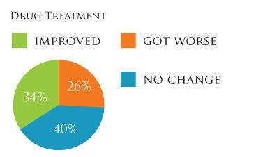 Circle Graph Drug Treatment.jpg