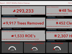 By the Numbers Progress Dashboard