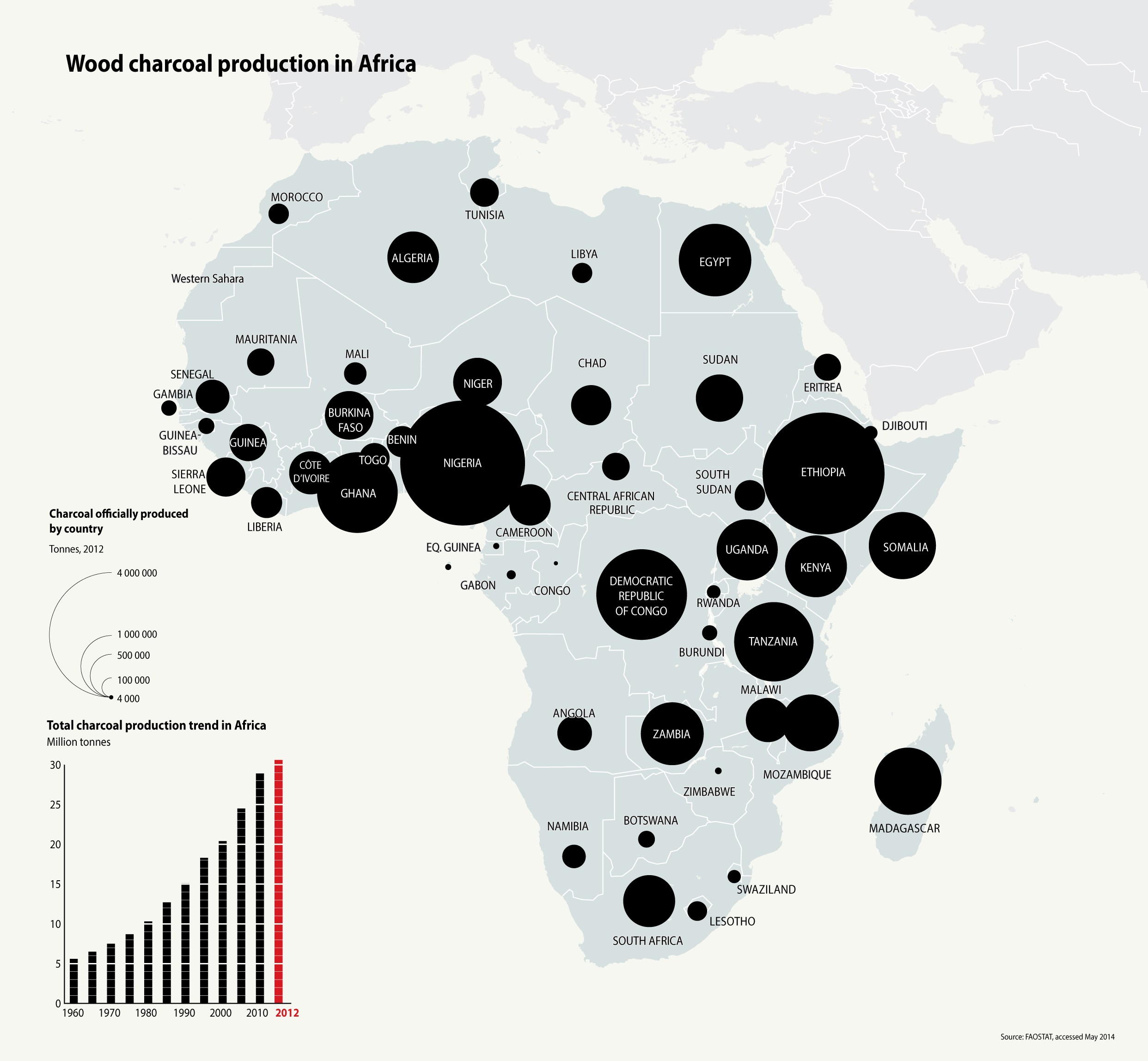 Charcoal production in Africa