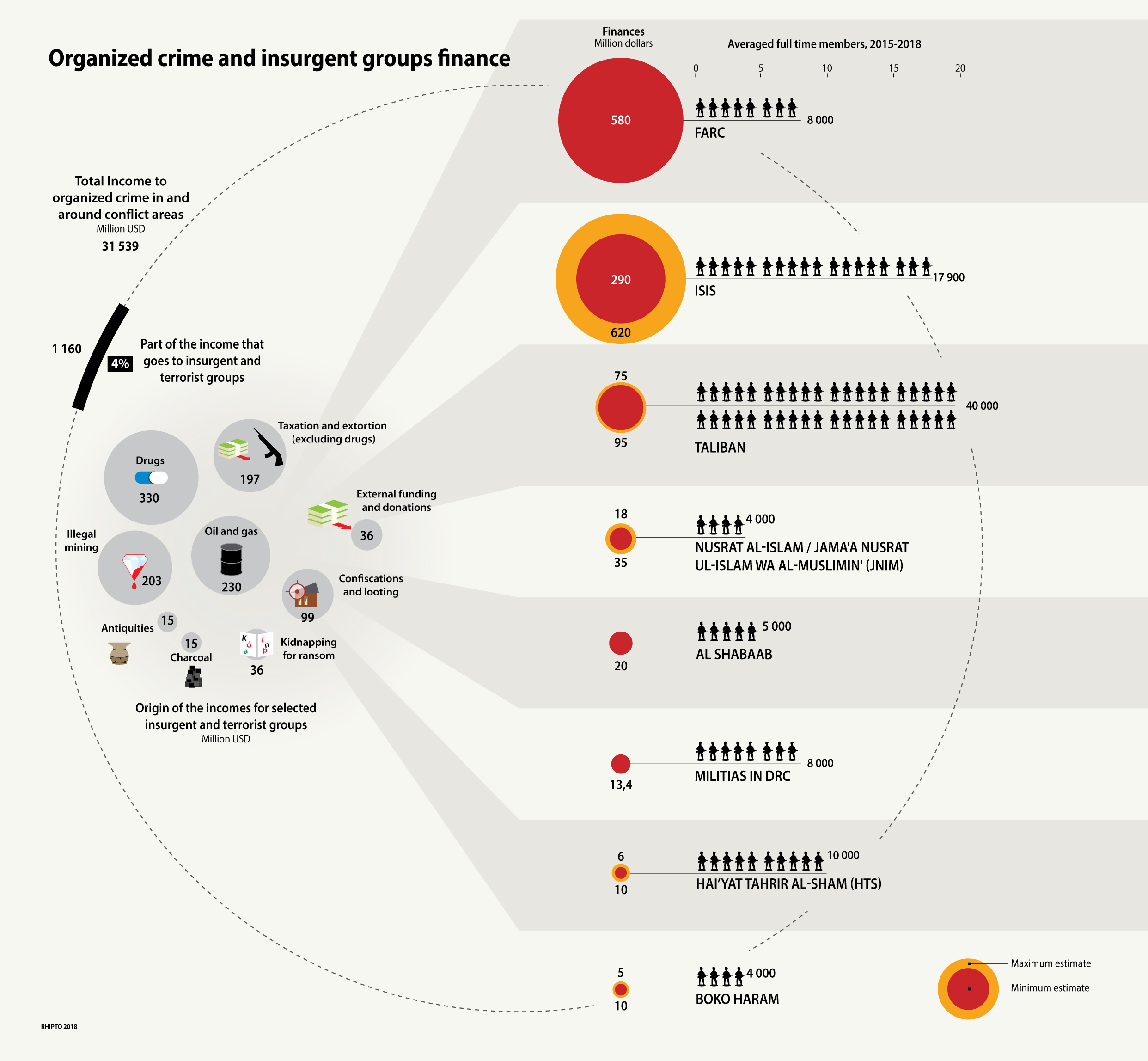 Insurgent groups finances