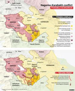 Nagorno-Karabakh, two scenarios of a conflict