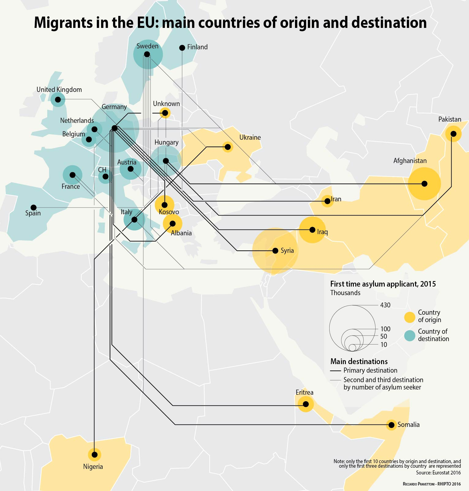 Migrants origin and destination