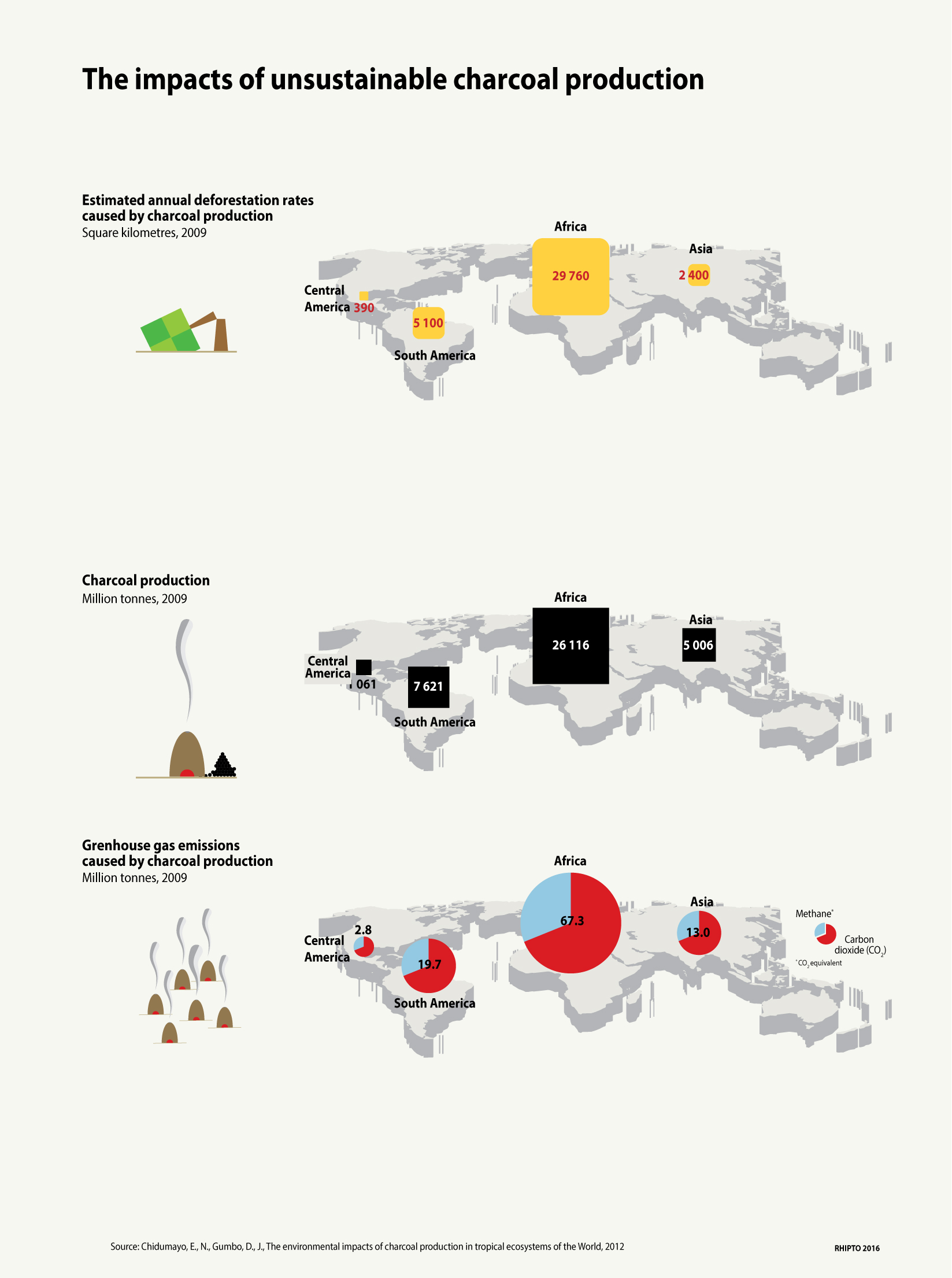 Impacts of unsustainable charcoal
