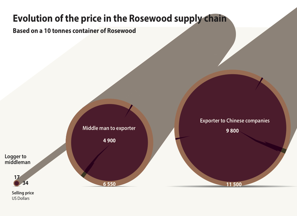 Rosewood prices supply chain