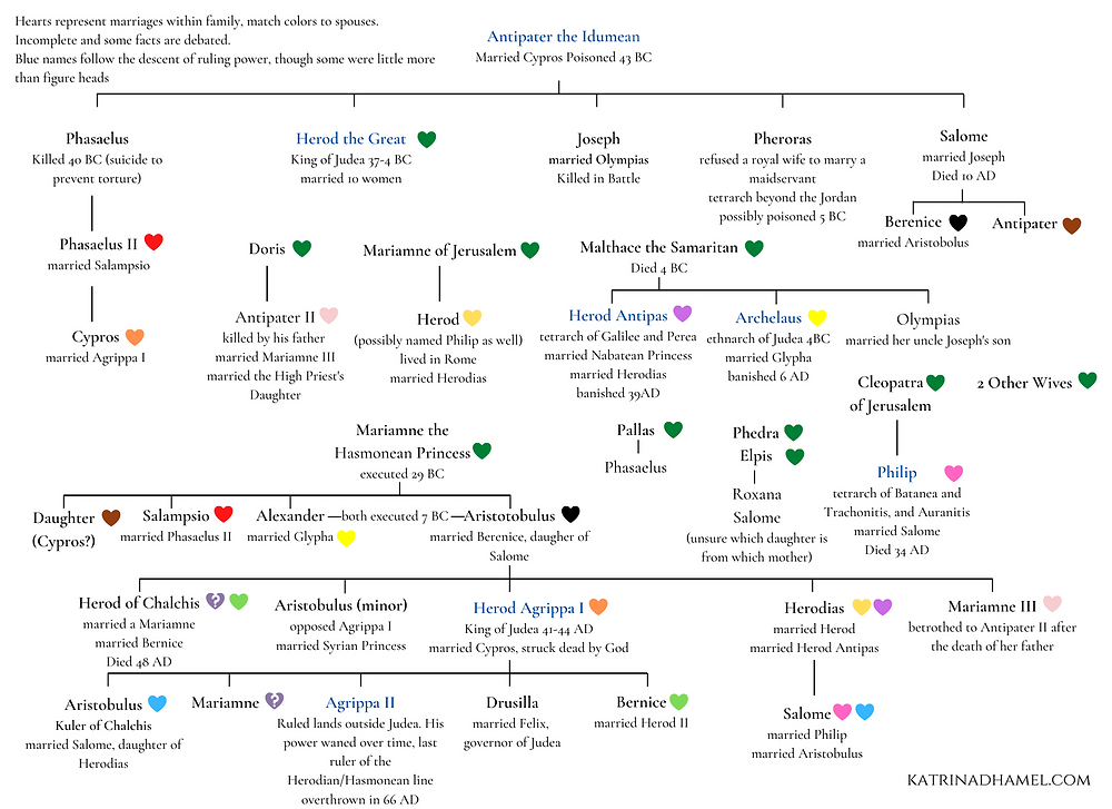 Herod's family tree beginning with Antipater the Idumean, showing marriages between relations