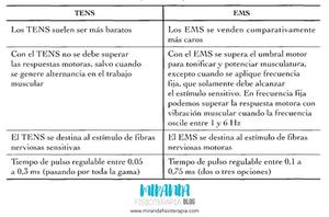 tabla de diferencias de TENS Y EMS: miranda fisioterapia BLOG