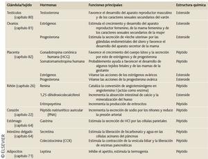 GLÁNDULAS ENDOCRINAS, HORMONAS Y SUS ESTRUCTURAS Y FUNCIONES - introducción al sistema endocrino