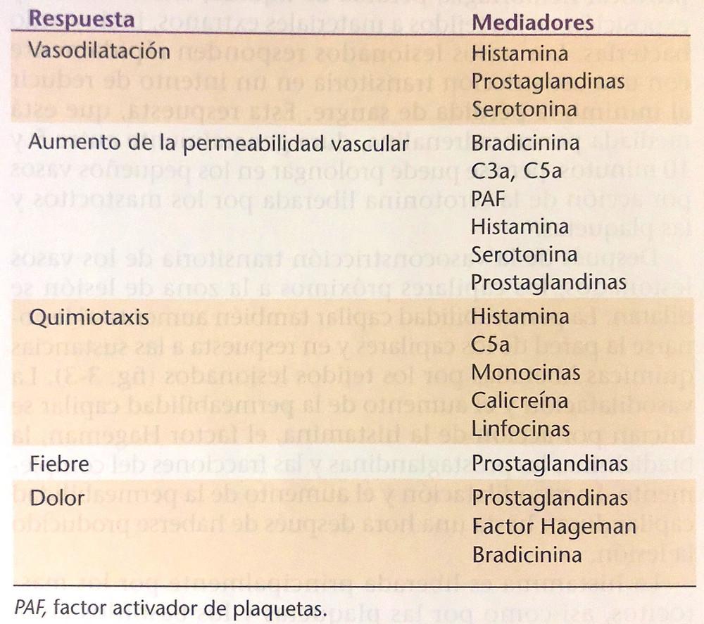 Mediadores de respuesta inflamatoria