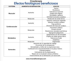 efectos fisiológicos beneficiosos de la cinesiterapia