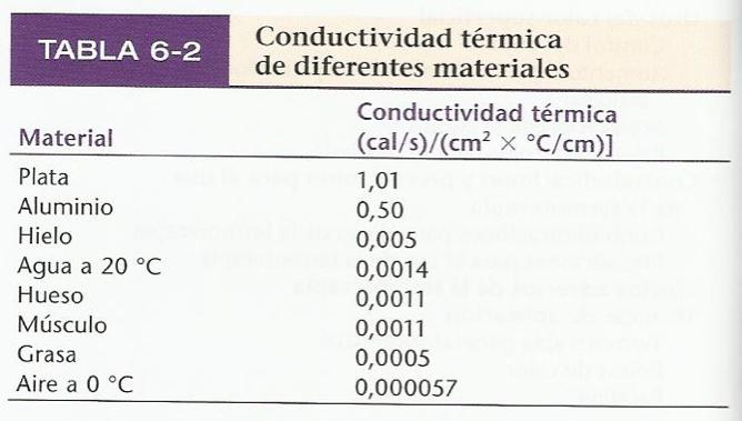 conductividad térmica de diferentes materiales