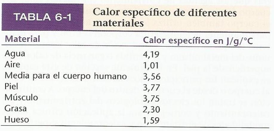 calor específico de diferentes materiales del agua, aire, cuerpo humano, piel, músculo, grasa y hueso