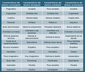 caracteristicas del alimno convergente, divergente, asimilador y acomodador según el modelo de Kolb