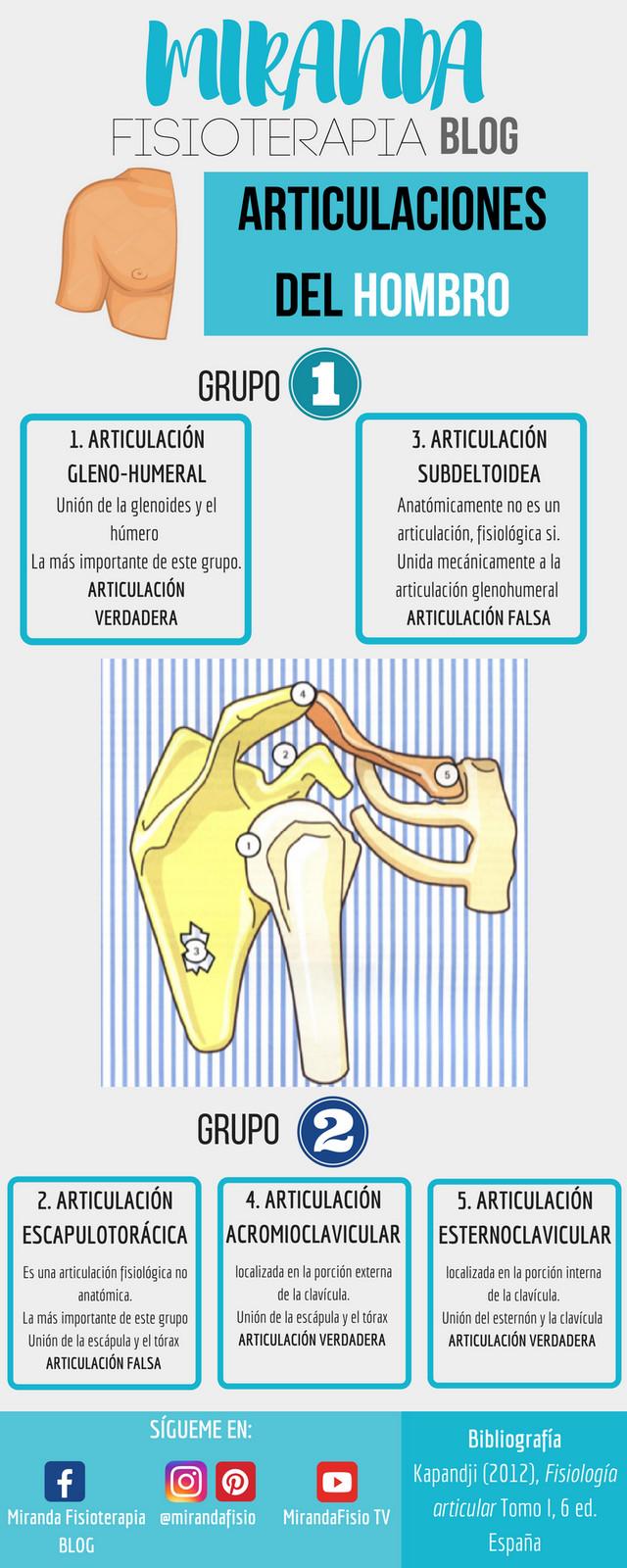 Infografías de Biomecánica