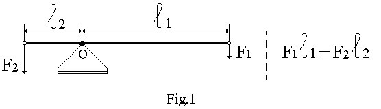 Physical principle to create electricity - Lever, conductor in a magnetic field and covered magnetic