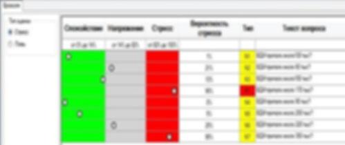 Результаты компьтерной оценки результатов теста на полиграфе