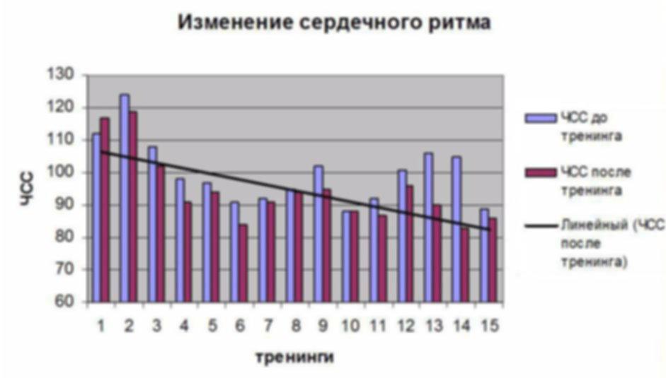 Динамика снижения ЧСС методом с биологической обратной связью