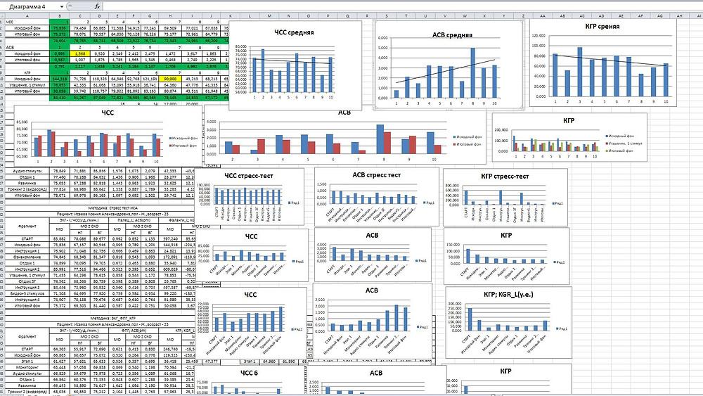 Результаты БОС-терапии количественные и объективные.