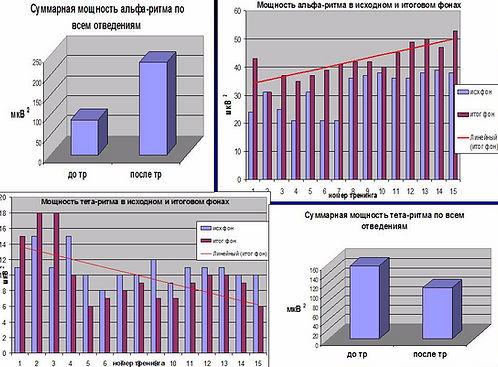 Изменение ритмики и биохимии мозга после терапии с БОС