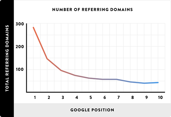 seo exeter - number of referring domains - our approach