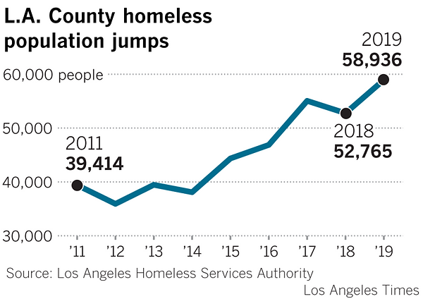 la homeless population.png